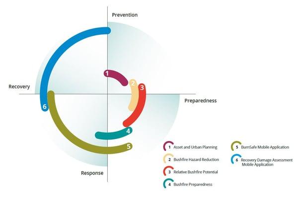 prrr diagram
